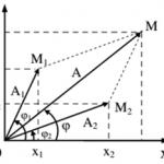 chuyên đề tổng hợp dao động cơ điều hòa