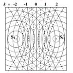 Chuyên đề giao thoa sóng cơ học phần 1