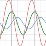 Chuyên đề độ lệch pha của sóng cơ học hay