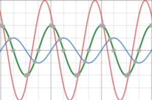 độ lệch pha sóng cơ học