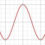 Chuyên đề phương trình sóng của sóng cơ học