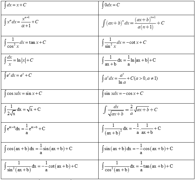 8+ công thức tích phân đầy đủ