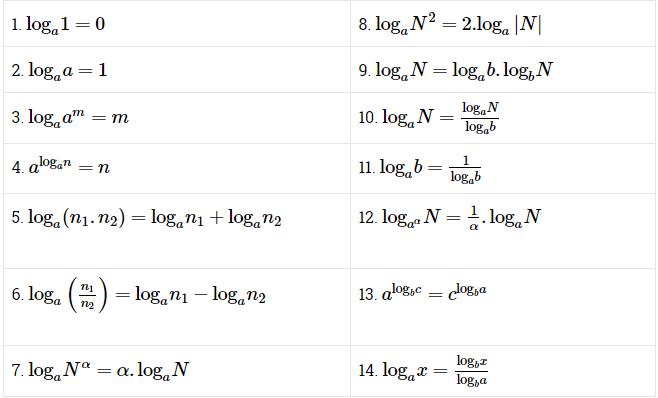 9+ Các công thức logarit đầy đủ